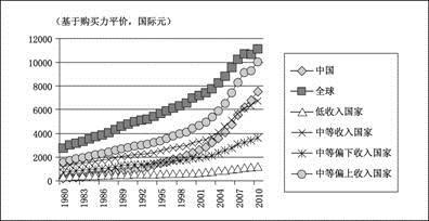 中国城镇人口_城镇人口收入
